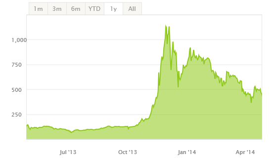 Bitcoin-Kursentwicklung April 2013 bis April 2014 in USD.