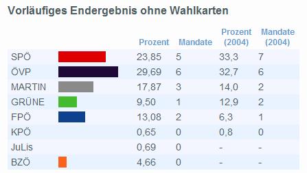 EU-Wahl 2009 Vorläufiges Ergebnis ohne Wahlkarten © ORF